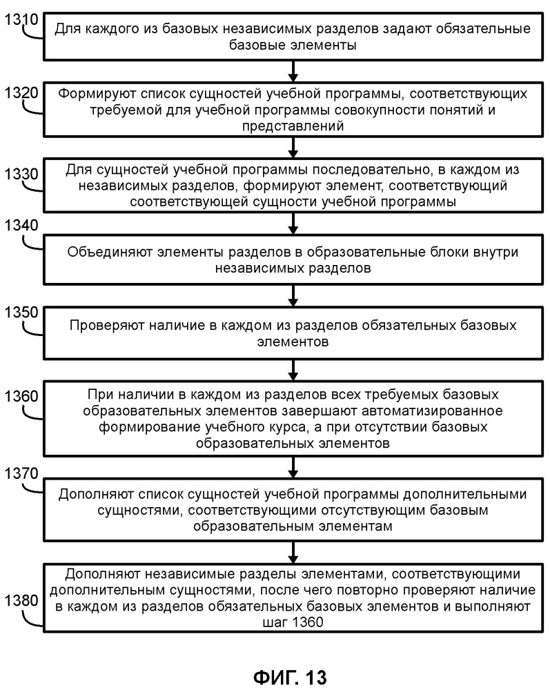 Способ автоматизированного формирования учебного курса, содержащего базовые независимые разделы