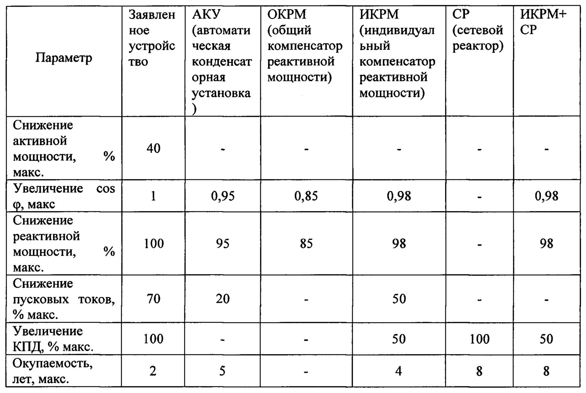 Устройство компенсации реактивной мощности модульной конструкции птк мк