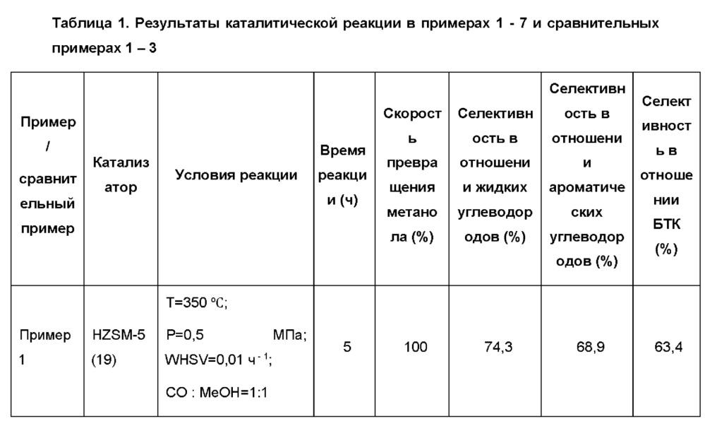 Способ получения ароматических углеводородов