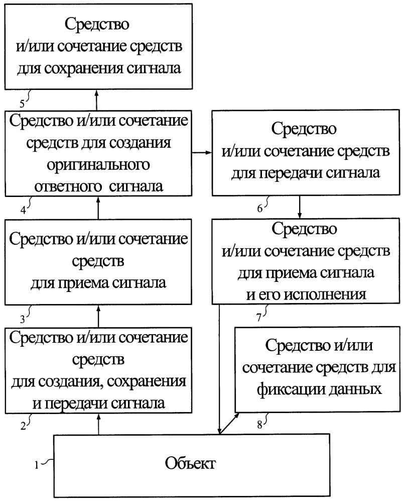Способ создания данных соответствия объекта и информации о нем