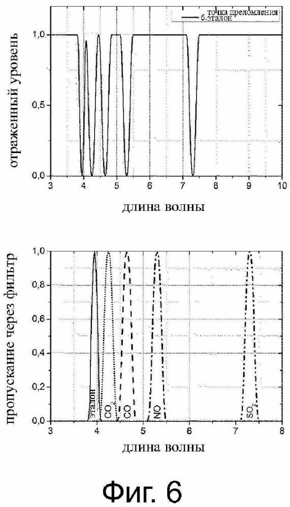 Измерительное устройство для определения различных газов и концентраций газов и способ определения различных газов и концентраций газов