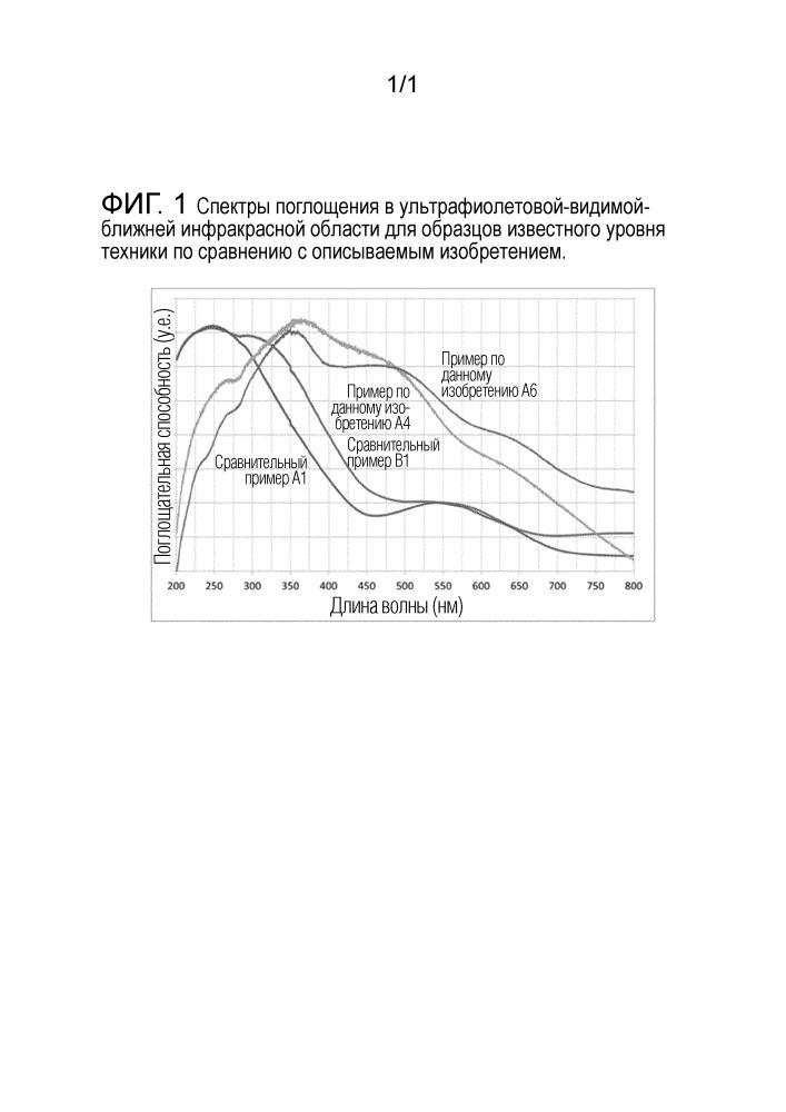 Катализатор гидроочистки, содержащий металлоорганические сульфиды на легированных носителях