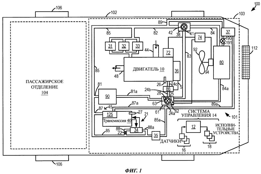 Способ регулирования системы охлаждения транспортного средства (варианты) и система для транспортного средства