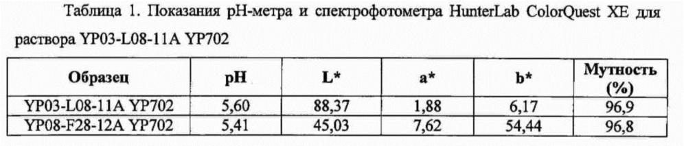 Получение белкового продукта из бобовых с применением экстракции хлоридом кальция (yp702)