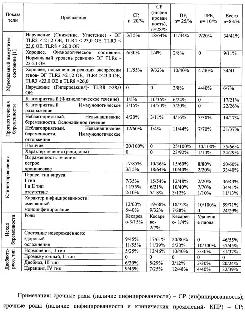 Способ оценки выраженности инфекционного процесса при урогенитальной инфекции у беременных