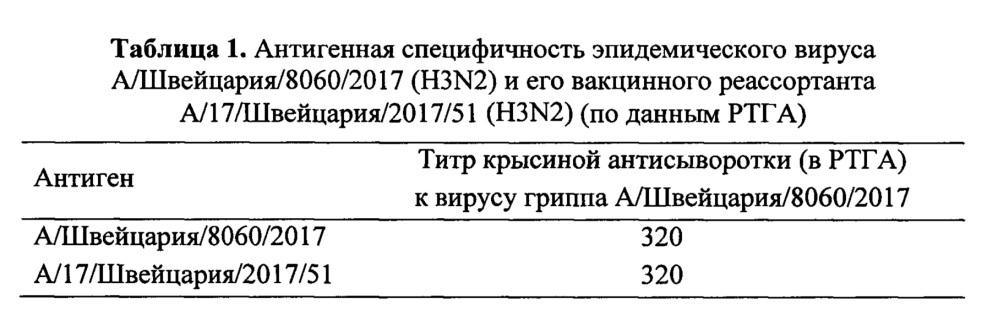 Вакцинный штамм вируса гриппа а/17/швейцария/2017/51 (h3n2) для производства живой гриппозной интраназальной вакцины для взрослых и для детей