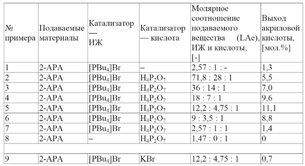 Катализаторы для получения акриловой кислоты из молочной кислоты или ее производных в жидкой фазе