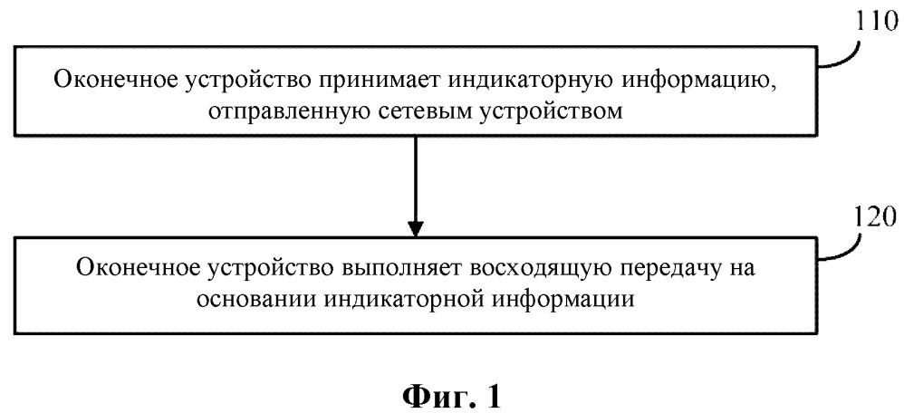 Способ восходящей передачи, оконечное устройство и сетевое устройство