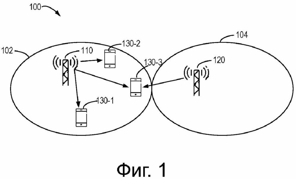 Способы и устройства для передачи и измерения опорного сигнала