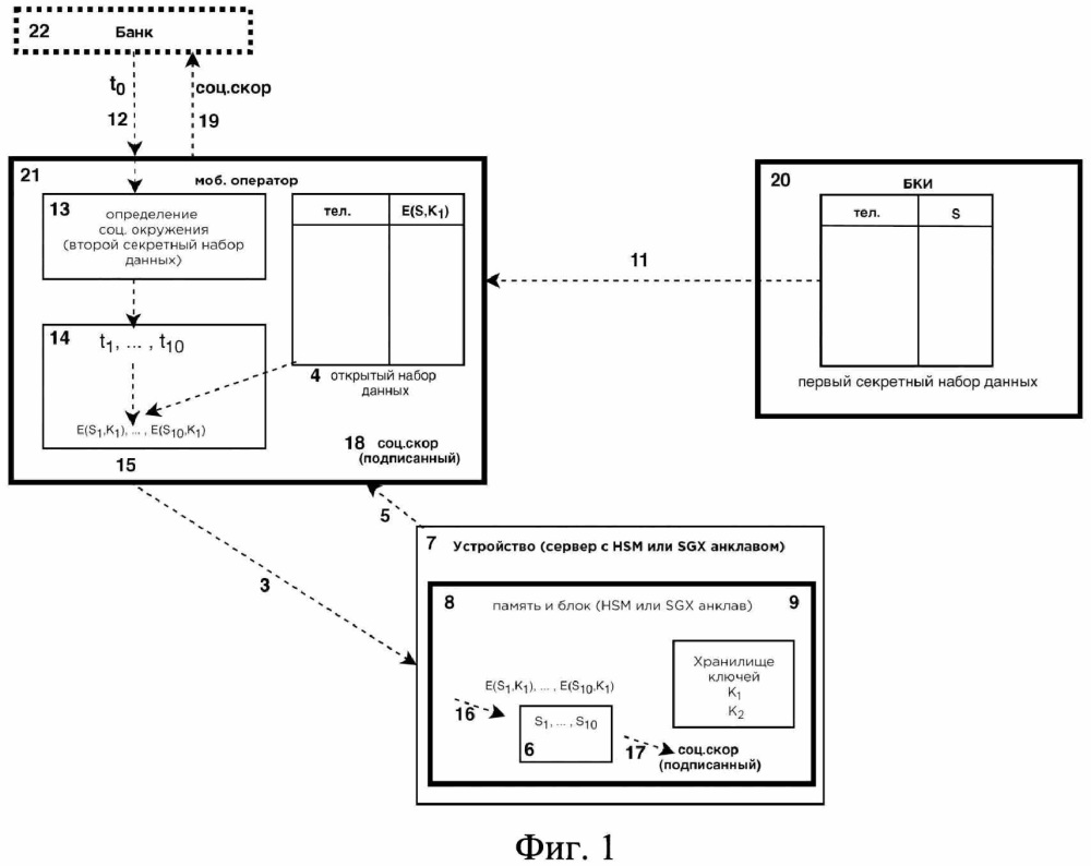 Устройство для безопасного вычисления значения функции с использованием двух секретных наборов данных без компрометации наборов данных и способ вычисления социального рейтинга с использованием устройства