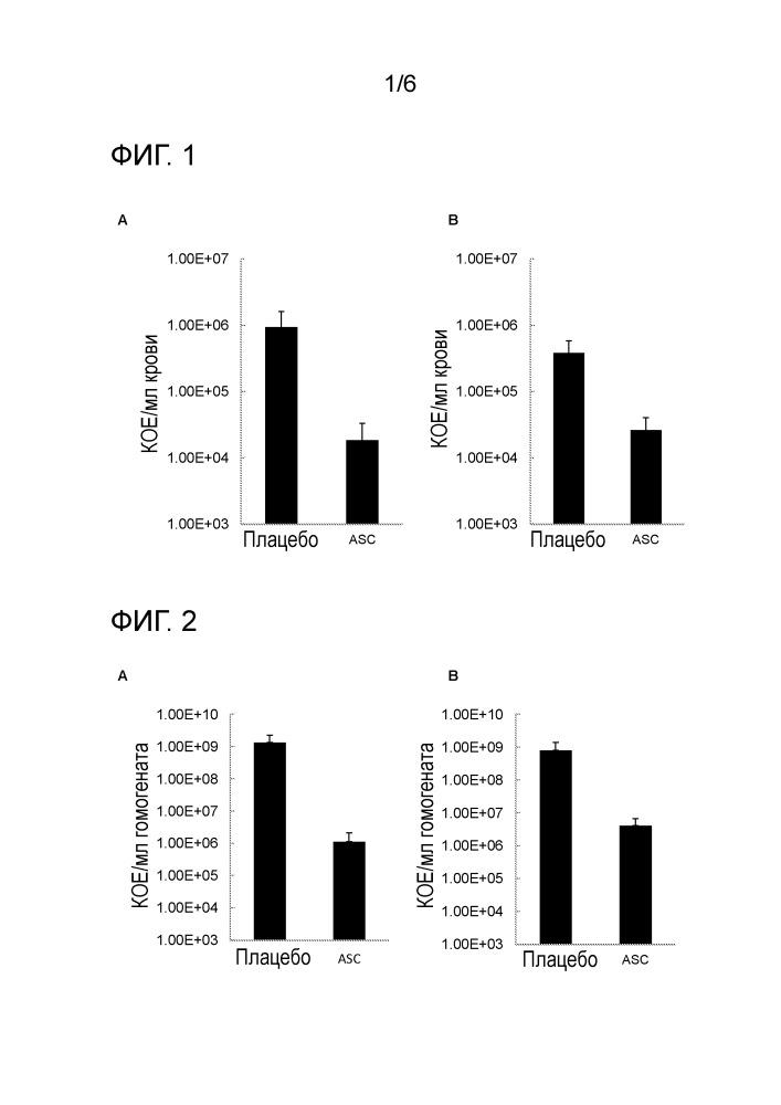 Мезенхимальные стромальные клетки для лечения синдрома сепсиса