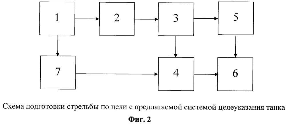 Система целеуказания для танка