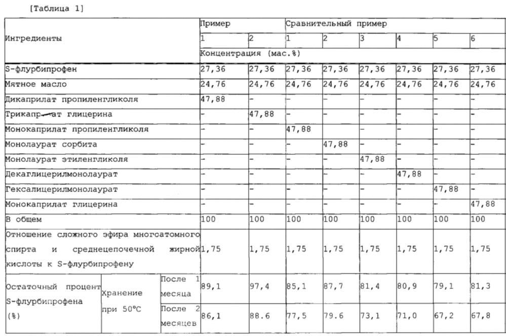 Композиция состава для наружного применения, содержащая s-флурбипрофен