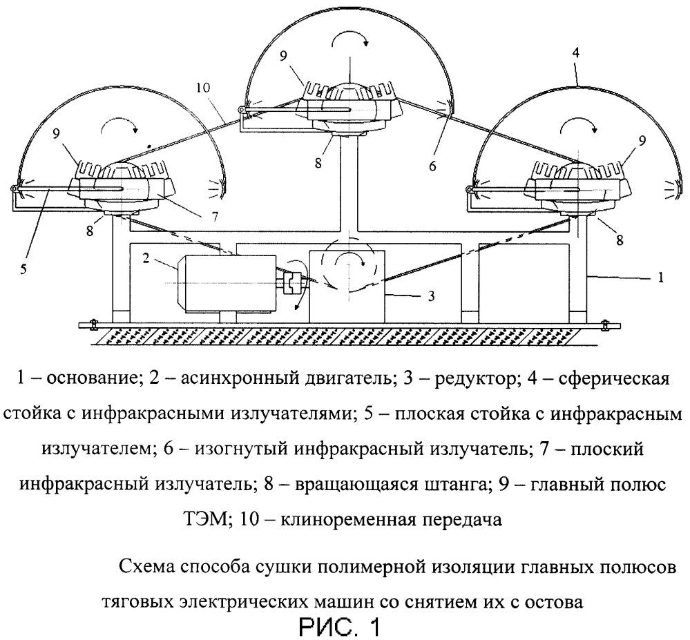 Способ сушки полимерной изоляции главных полюсов тяговых электрических машин со снятием их с остова