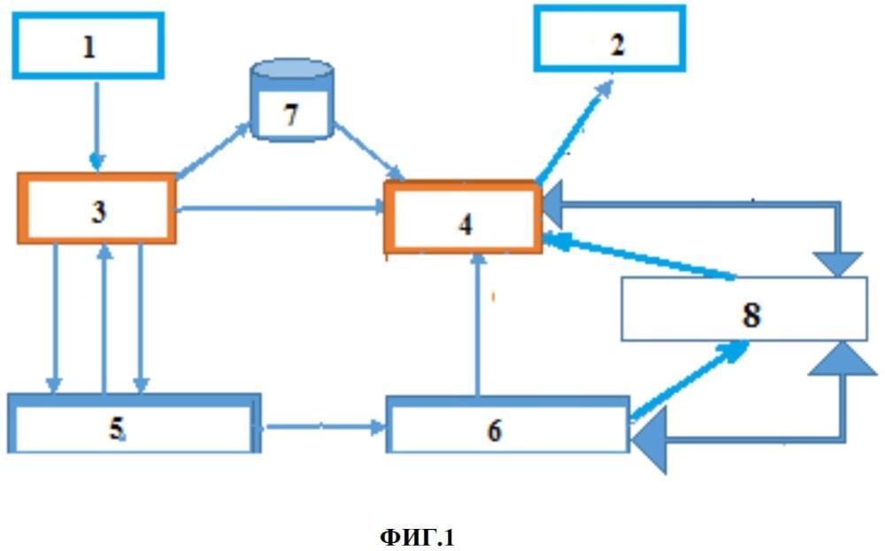 Способ управления соединениями в сети мобильной связи при состоянии, когда вызываемый абонент находится вне зоны действия сети
