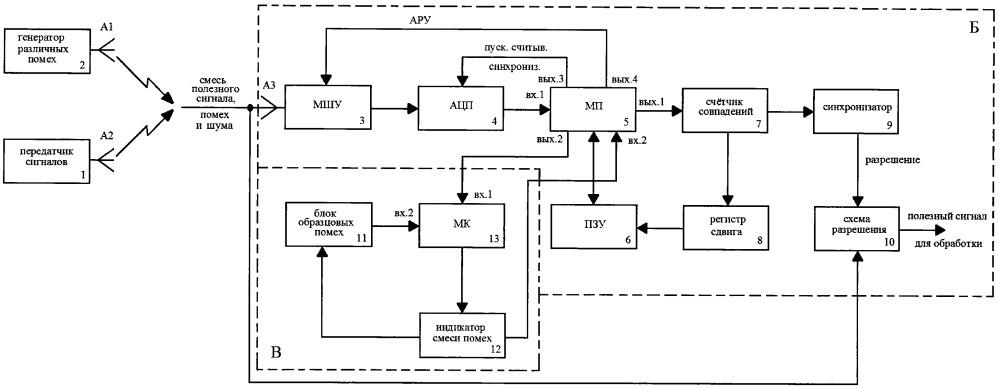 Коррелятор полезного сигнала с обнаружением и классификацией помех