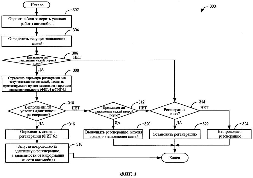 Система и способ (варианты) для адаптивной регенерации сажевых фильтров в дизельных двигателях