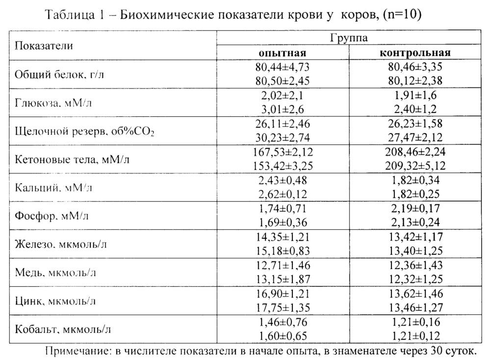 Способ повышения продуктивности у коров и коррекции метаболизма в лактационный период