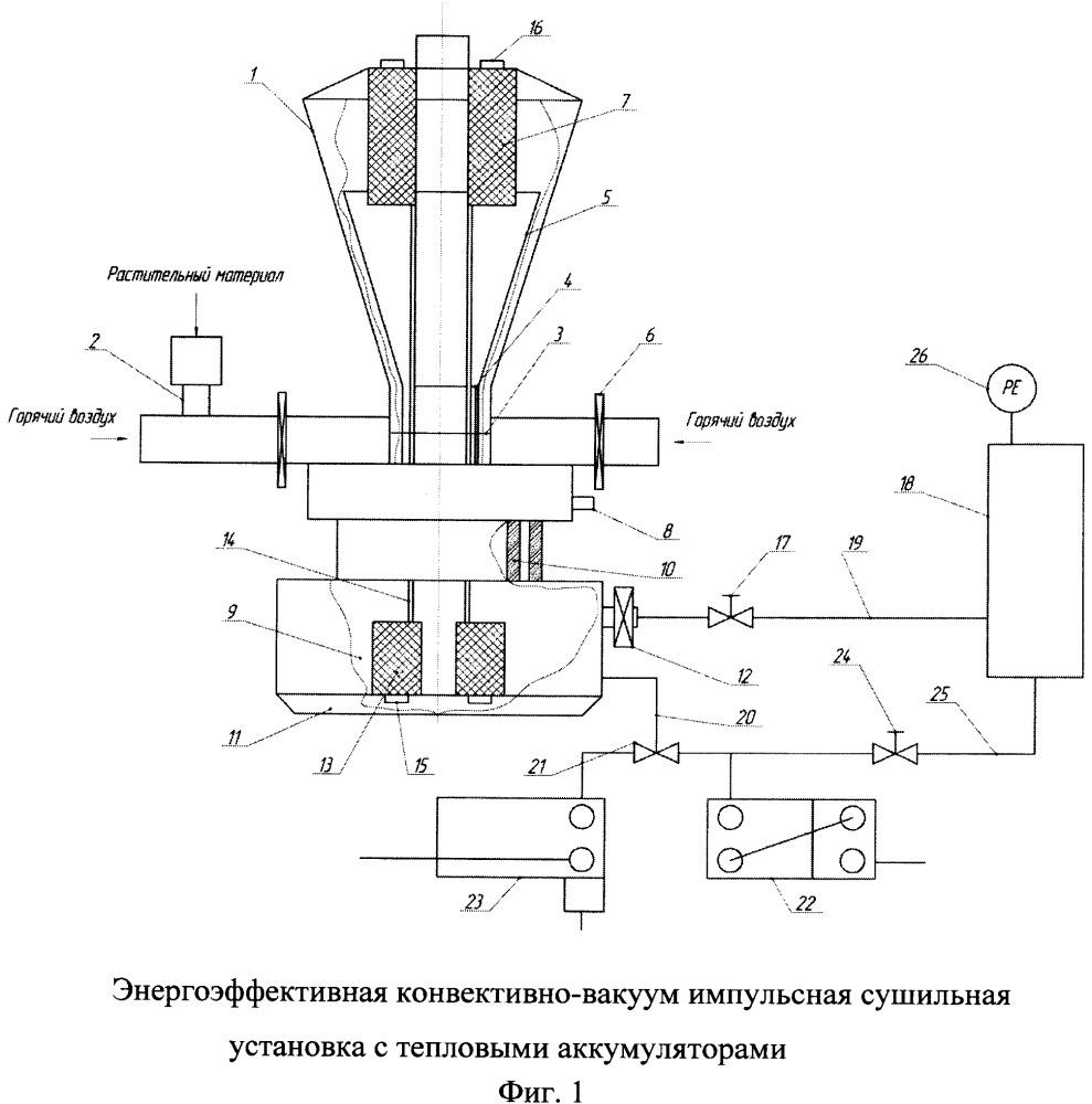 Энергоэффективная конвективно-вакуум-импульсная сушильная установка с тепловыми аккумуляторами