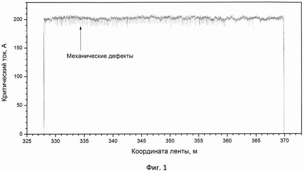 Способ диагностики транспортирующих и измерительных роликов в процессе производства высокотемпературной сверхпроводящей ленты