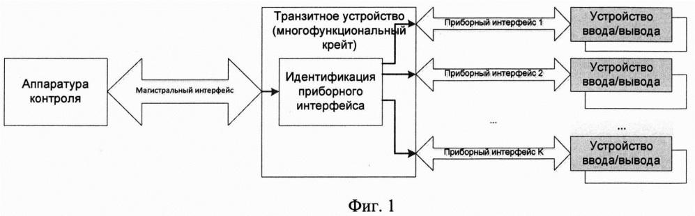 Способ построения вычислительного процесса испытаний аппаратуры с мультиинтерфейсным взаимодействием