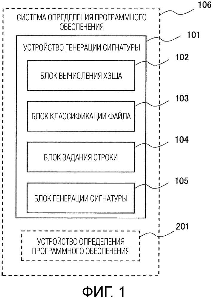 Устройство создания сигнатуры, способ создания сигнатуры, носитель записи, в котором записана программа создания сигнатуры, и система определения программного обеспечения