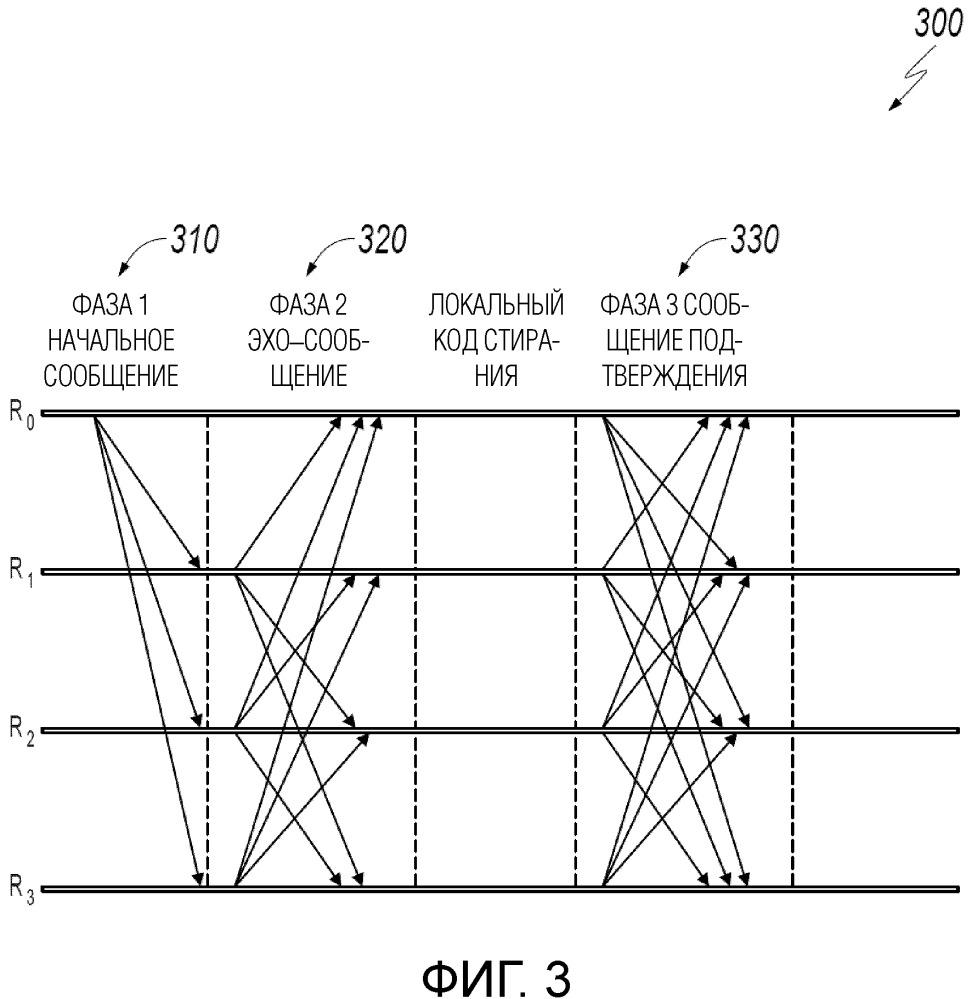 Выполнение изменения первичного узла в распределенной системе