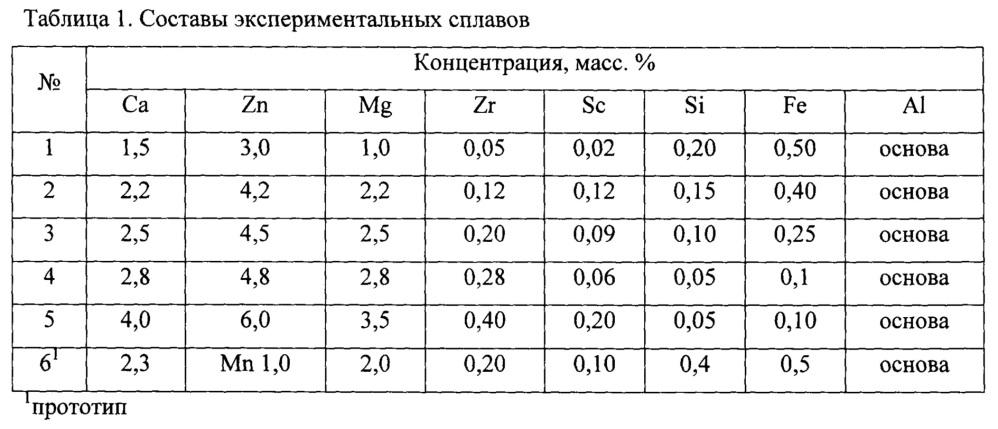 Деформируемый свариваемый алюминиево-кальциевый сплав