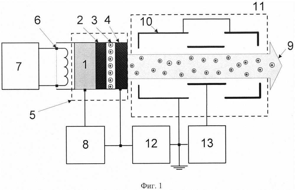 Устройство и способ формирования пучков многозарядных ионов