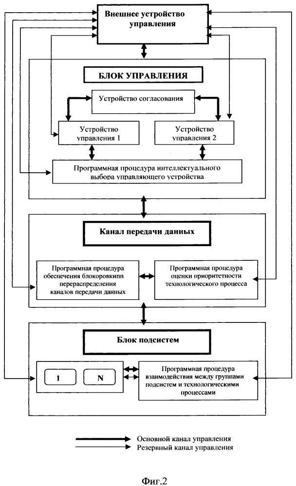 Способ управления управляющей системой корабельного комплекса связи
