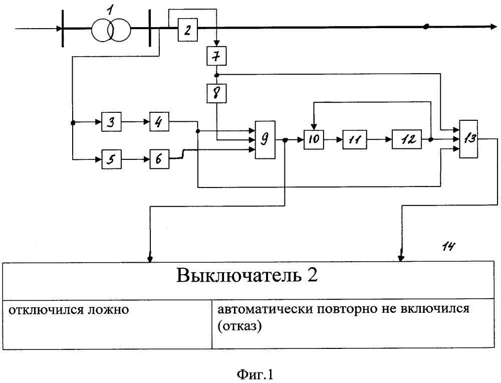 Способ контроля ложного отключения и отказа автоматического повторного включения головного выключателя линии электропередачи