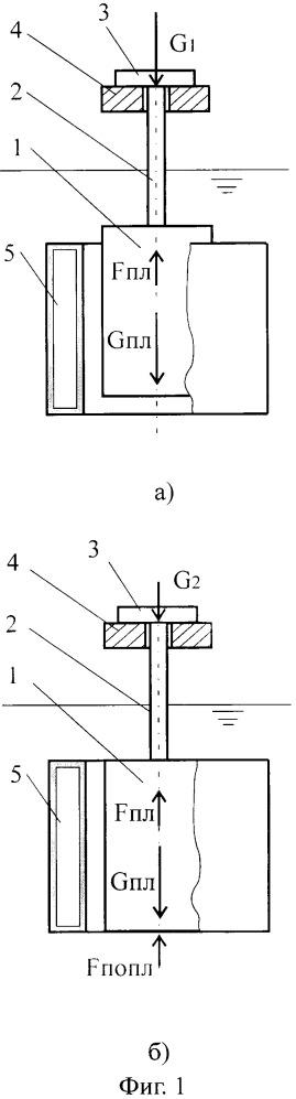 Способ измерения плотности жидкости и устройство для измерения плотности по этому способу
