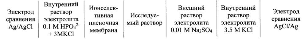 Мембрана ионоселективного электрода для определения фосфат-ионов в растворах