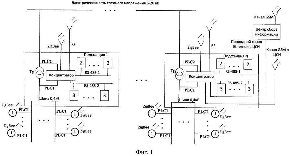 Система контроля и сбора данных потребления электроэнергии в сетях среднего и низкого напряжения цифрового района электрических сетей