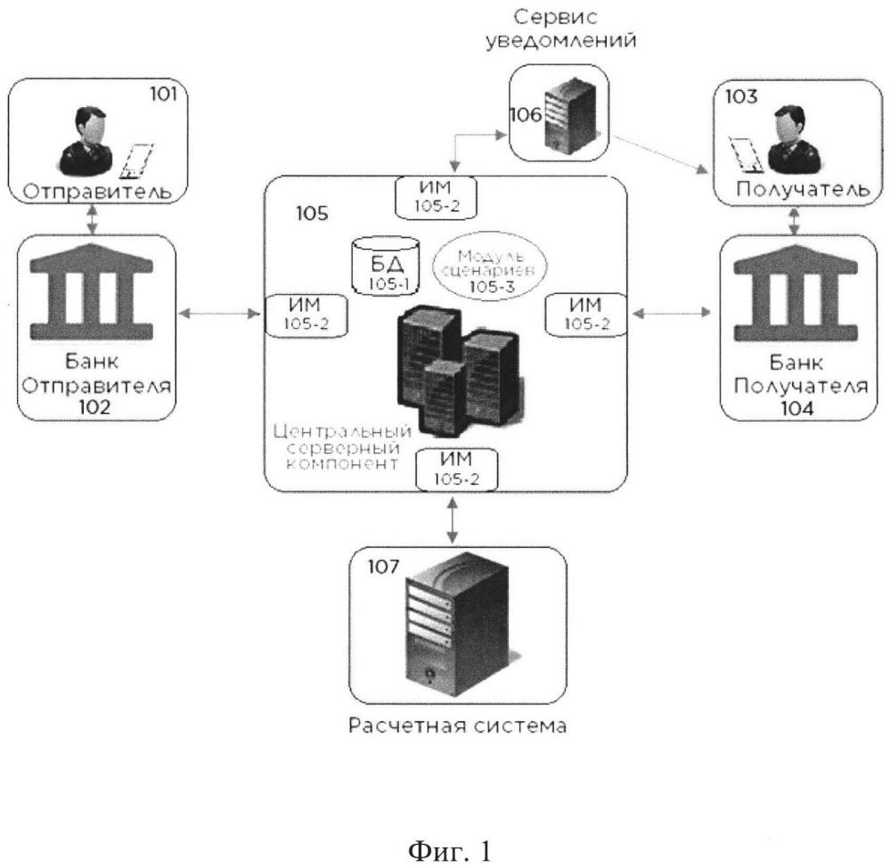 Способы моментальных денежных переводов и система для реализации способов