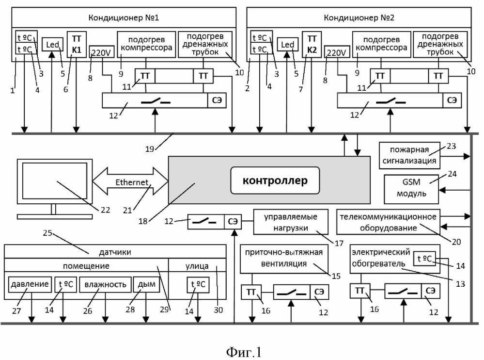 Система кондиционирования с управлением по сети передачи данных