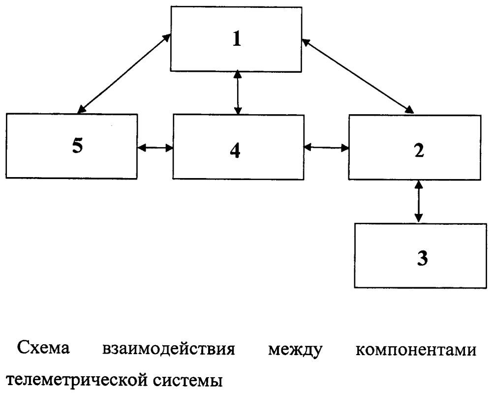 Телеметрическая система контроля технического состояния транспортного средства