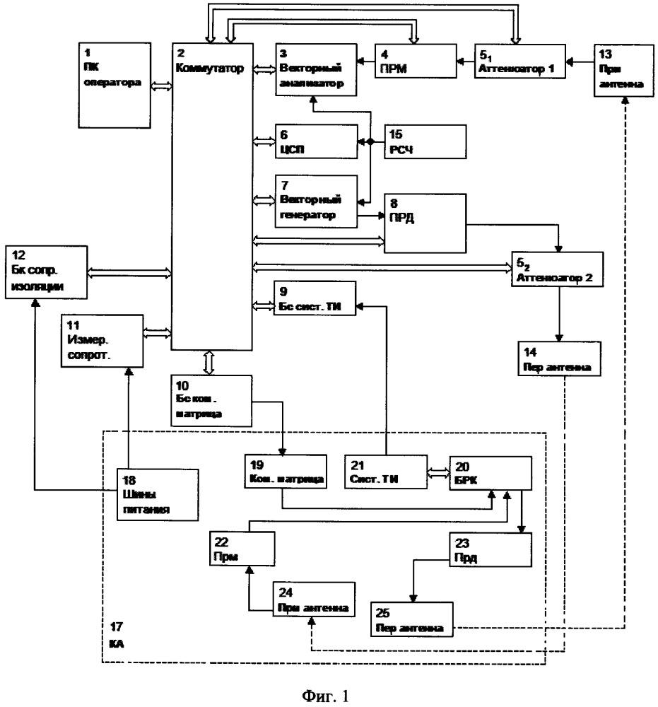 Контрольно-проверочная аппаратура космического аппарата