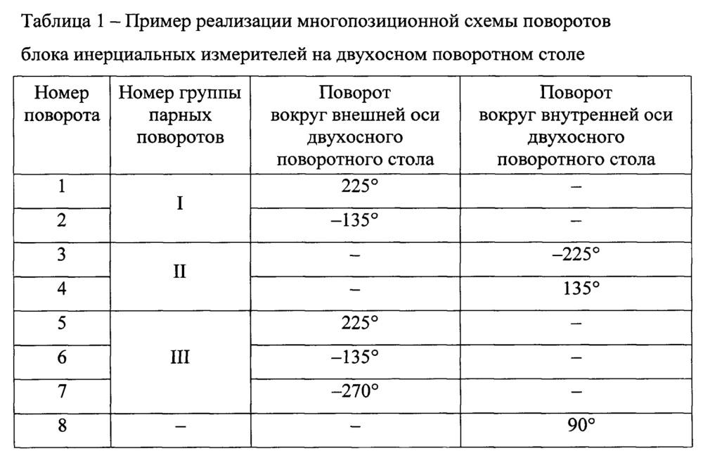 Способ определения погрешностей инерциального блока чувствительных элементов на двухосном поворотном столе