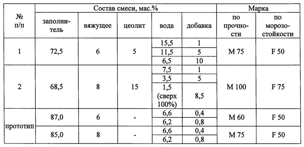 Состав для стабилизации грунта