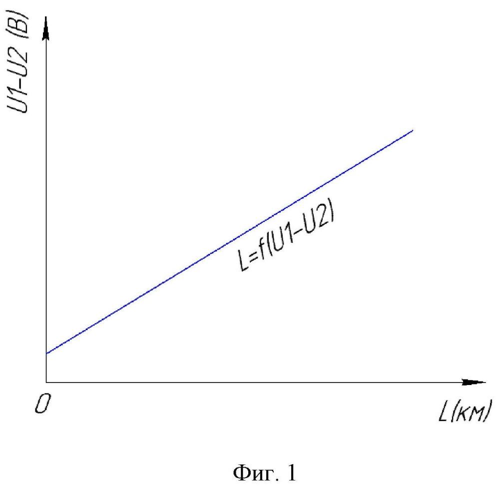 Способ определения места однофазного замыкания на землю в сетях 6-10 кв с изолированной нейтралью