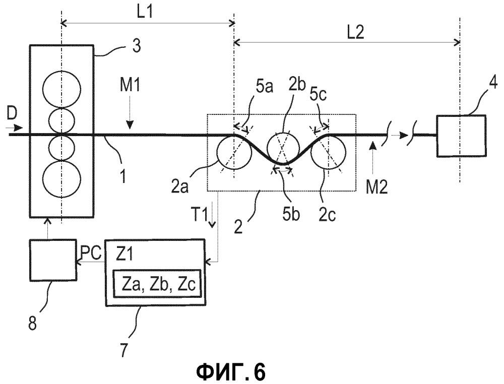 Способ измерения плоскостности металлического изделия и соответствующее устройство