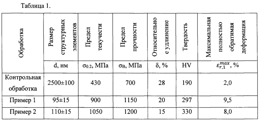Способ получения объёмных наноструктурированных полуфабрикатов из сплавов с памятью формы на основе никелида титана (варианты)