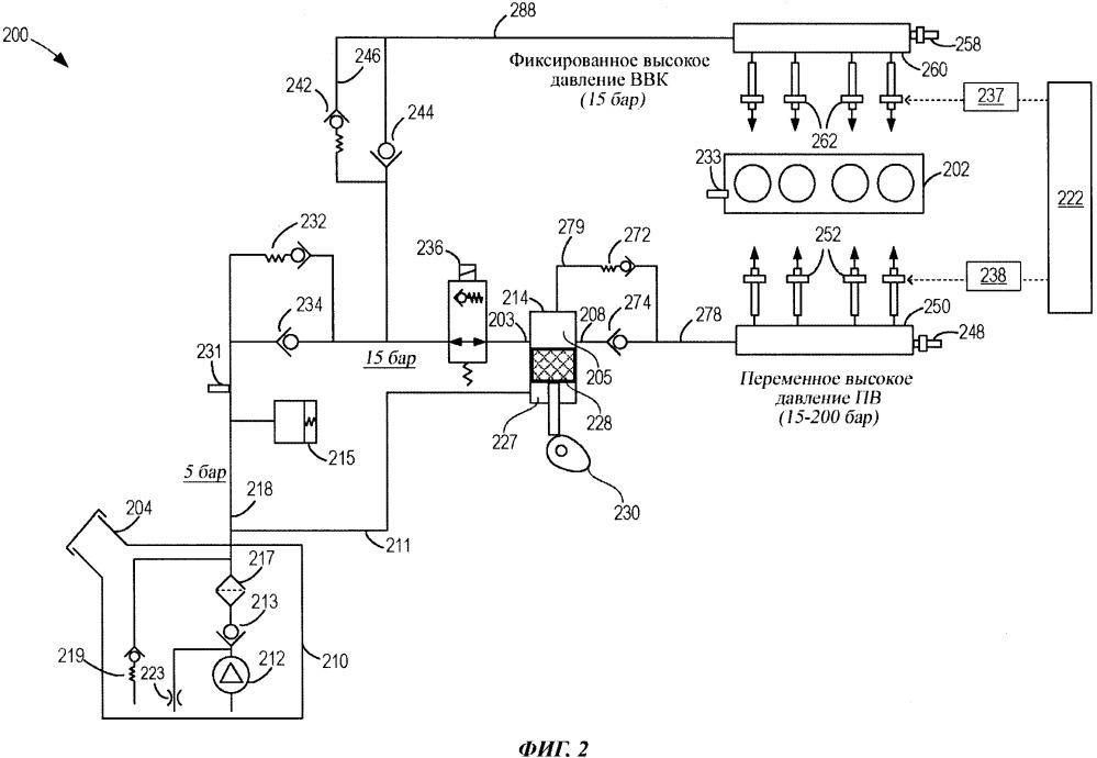 Способ управления двигателем с системой двойного впрыска топлива (варианты)