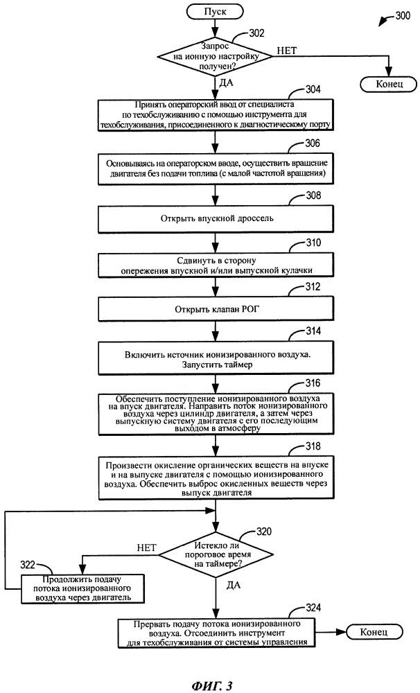Способ (варианты) и система для восстановления двигателя с использованием ионизированного воздуха