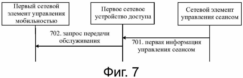 Способ регистрации в сети, способ передачи обслуживания в сети, сетевое устройство и оконечное устройство