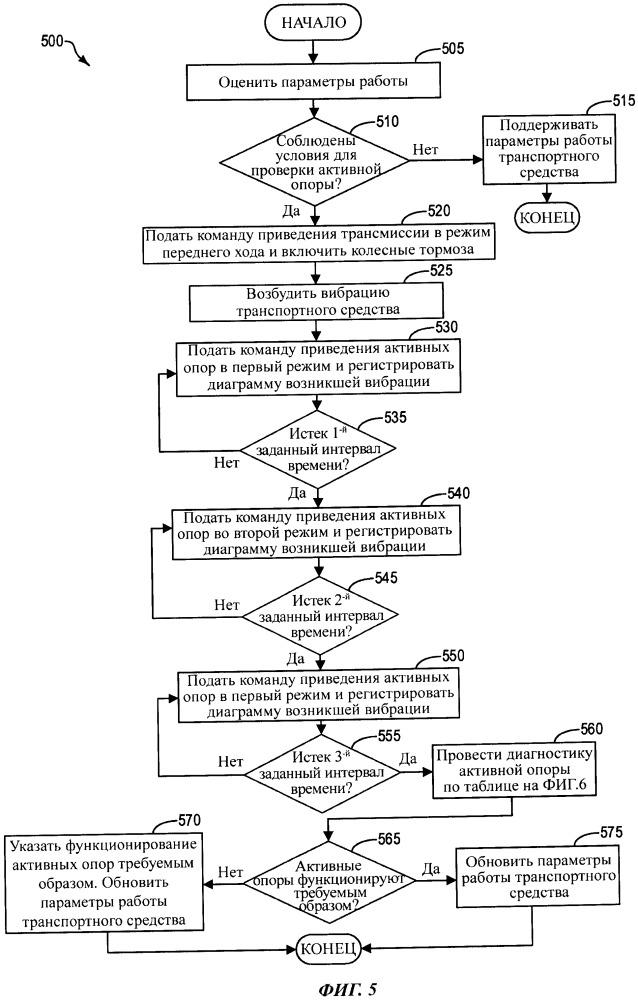 Система и способ для диагностики активной опоры двигателя