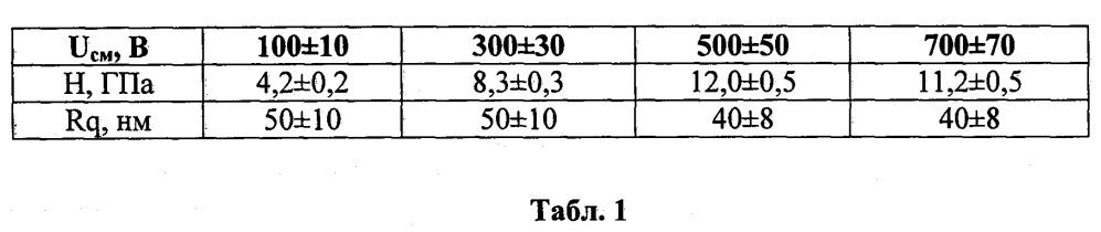 Способ модификации поверхности изделий из титана