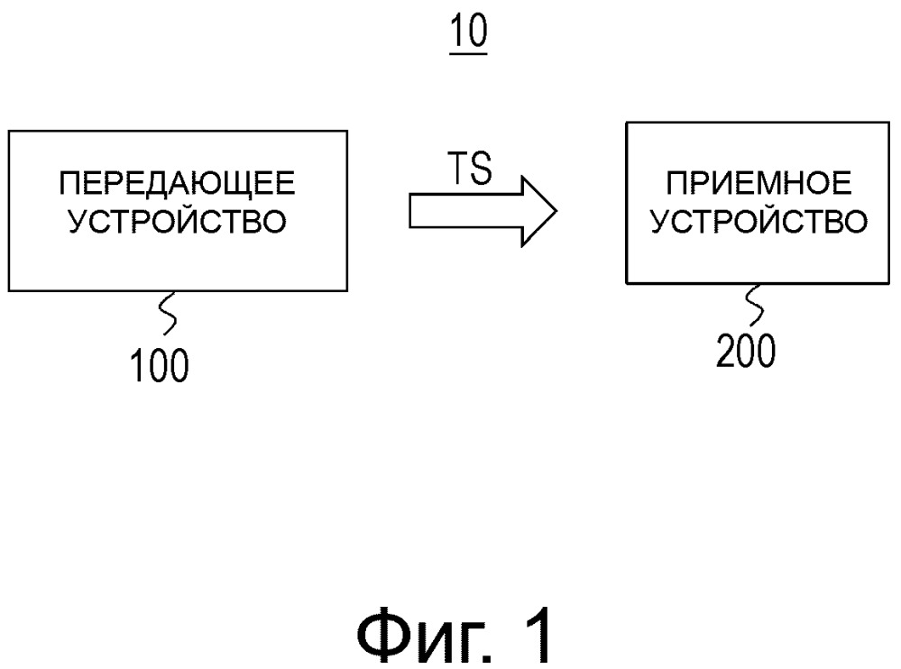 Приемное устройство, способ приема, передающее устройство и способ передачи