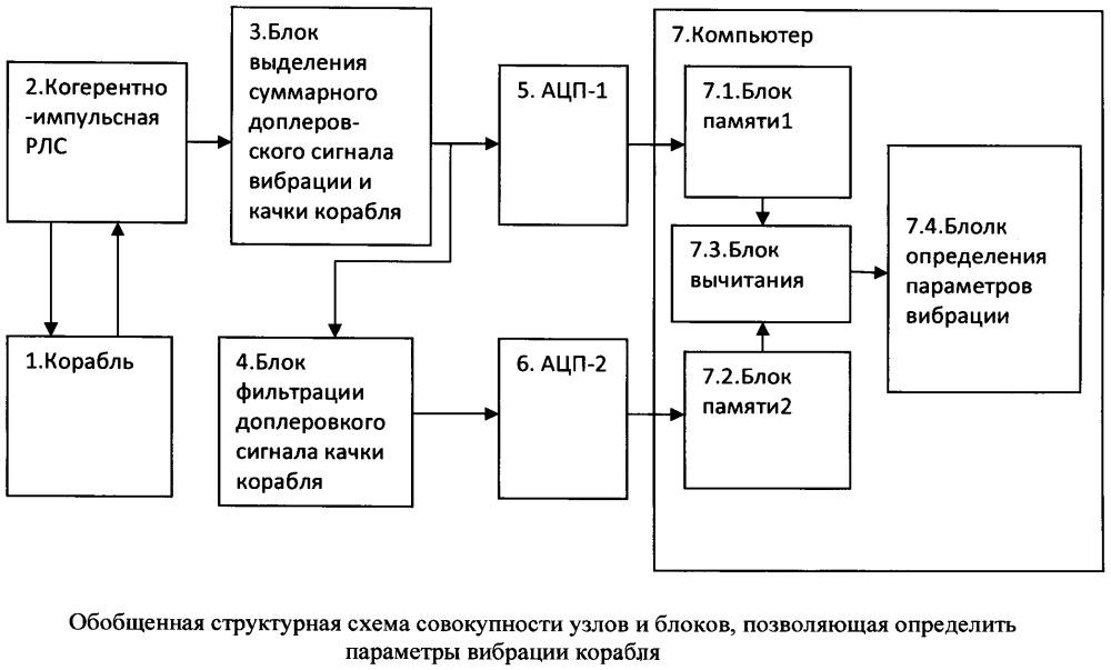 Способ радиолокационного измерения вибрации корпуса морского корабля (судна)
